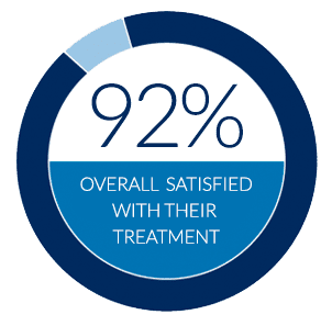 92% satisfied with their treatment